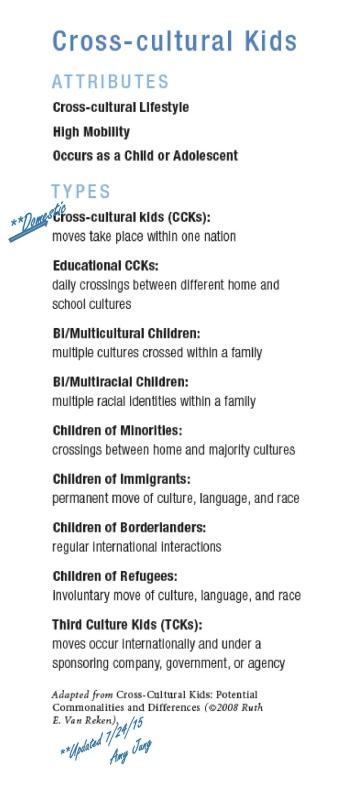 CCK Categories - Rvsd July 25, 2015